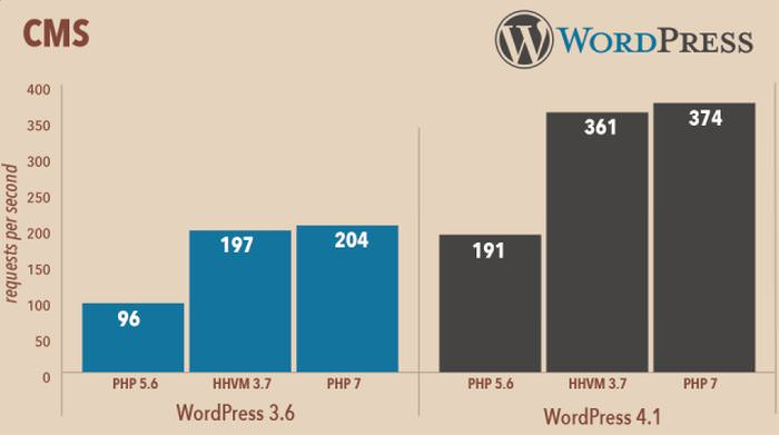 php_speed_statistics